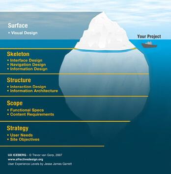 UX Iceberg Infographic