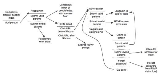 shorthand ui design flow