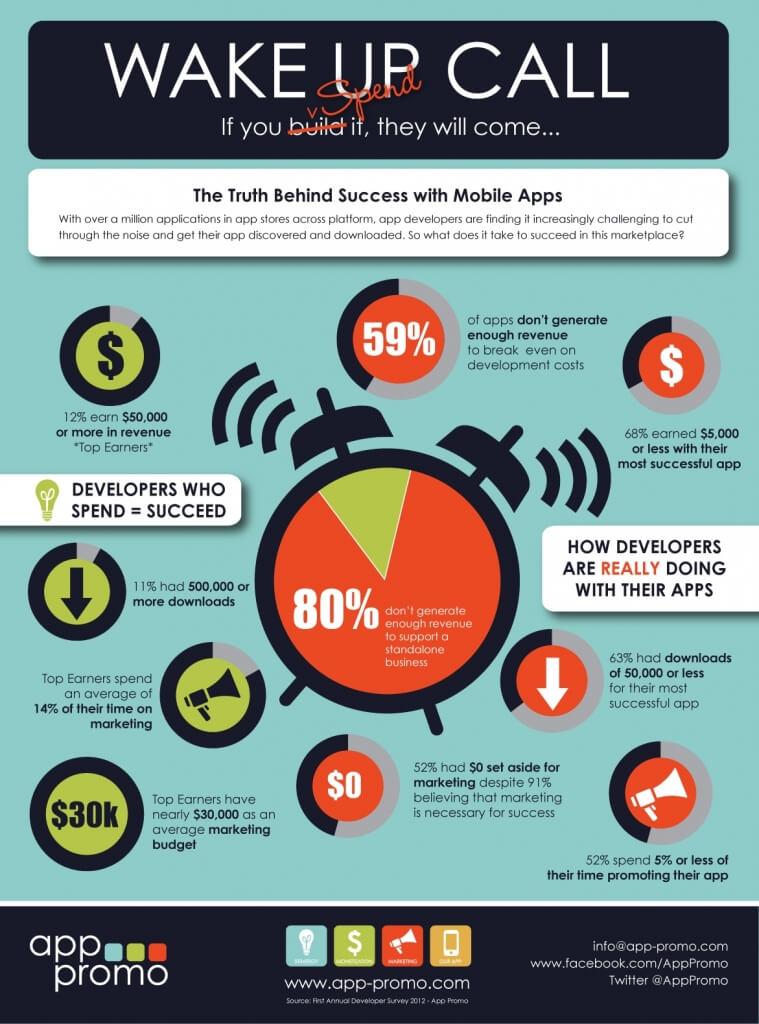 App Promo Infographic