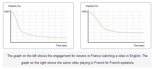 video-views-in-native-language