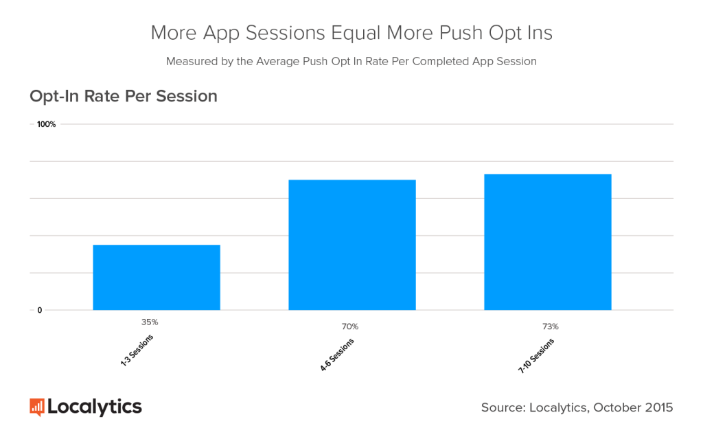 mobile app push notifications