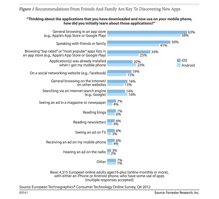 app-discoverability-forrester-research-report
