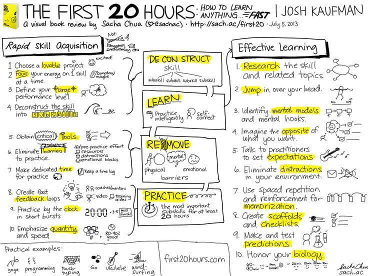 """The First 20 Hours: How to Learn Anything Fast"" by Josh Kaufman"