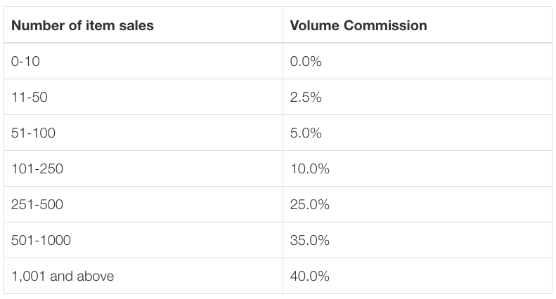 Volume Commission Scale Depending on Item Sales