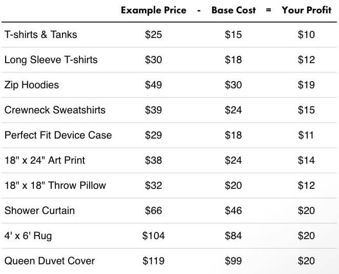 threadless profit margins