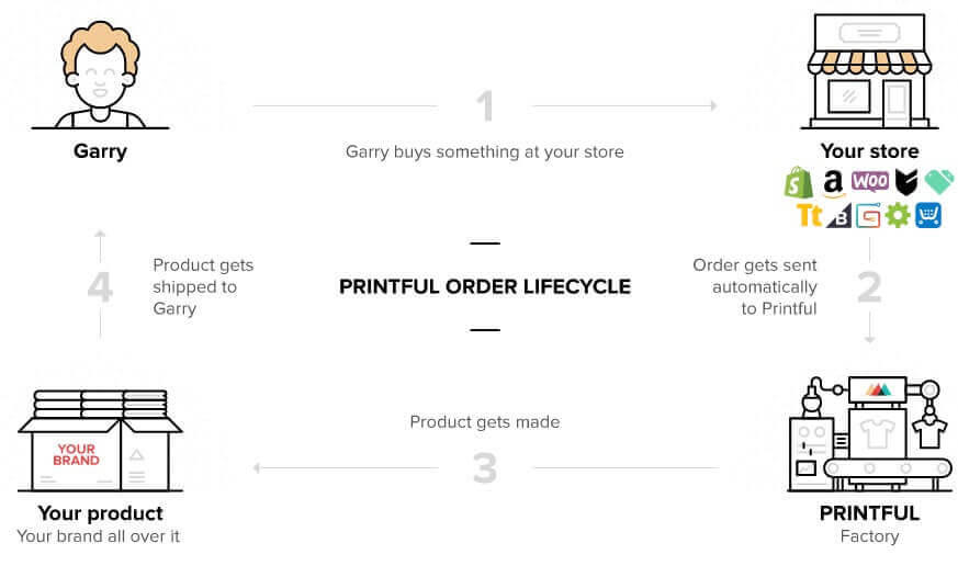Printful Dropshipping Process (1)