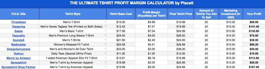 online tshirt business profit margin calculator