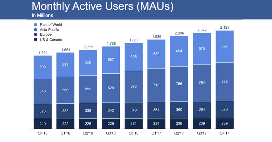 Facebook Active Users 2018