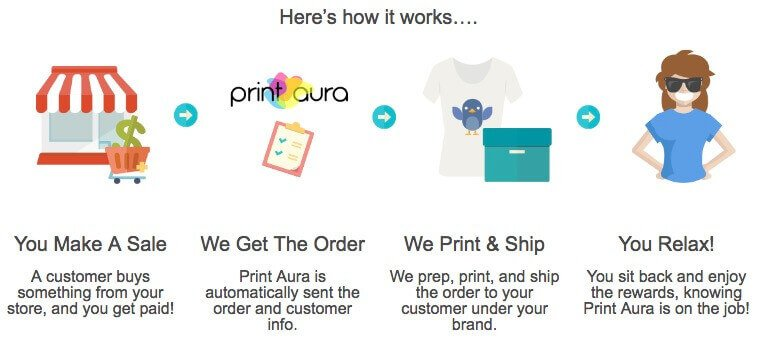 printaura drop shipping