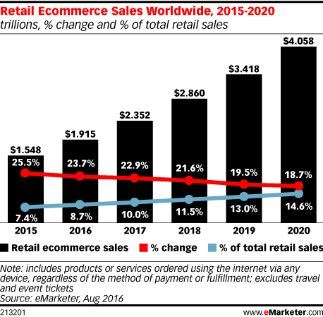 retail ecommerce sales stats