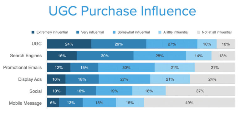 UGC Purchase Influence