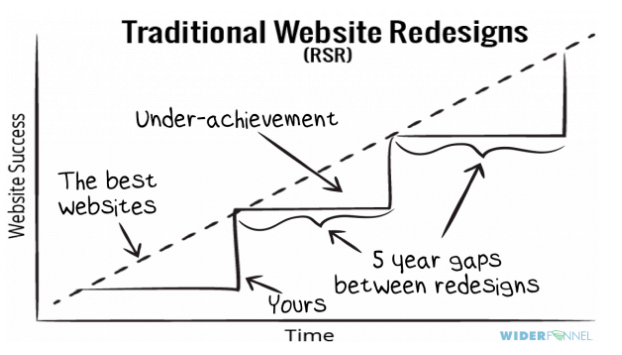 The Difference ESR Can Make Compared to Radical Web Design