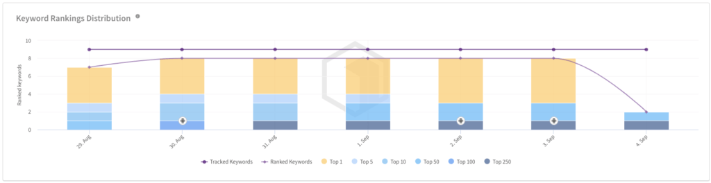 3 Keyword Rankings Study