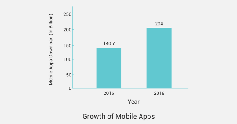 How To Design The Best M Commerce Ux On Mobile Apps Graph