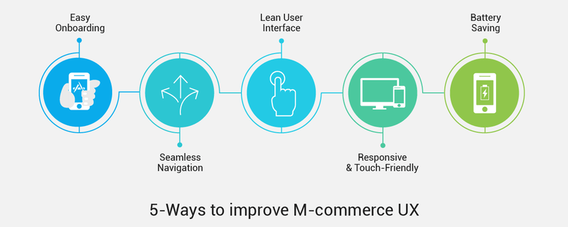 How To Design The Best M Commerce Ux On Mobile Apps Info Sm