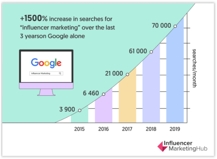 Google Influencer