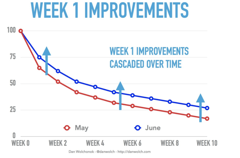 Week Improvements