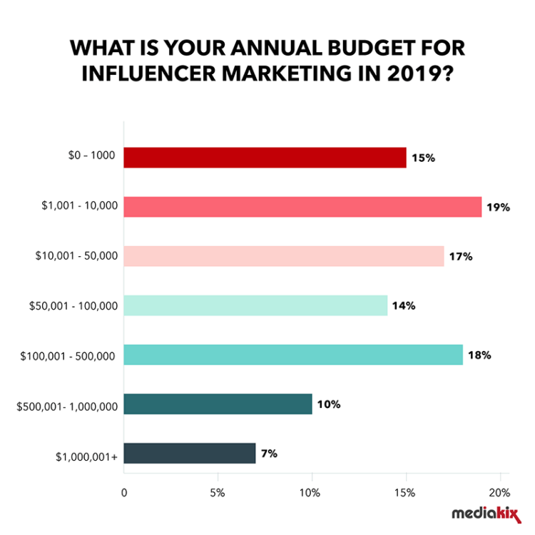 Influencer Marketing Statistics Budget 2019 750x750