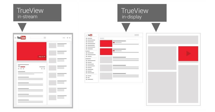 Youtube Trueview Ads Differences