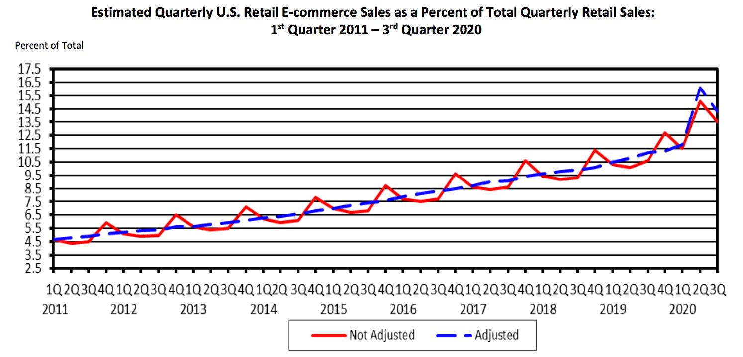 Ecommer Vs Retail