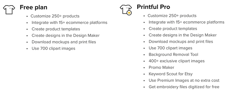 Printful Pricing